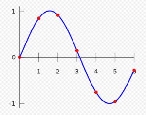 Grafico della funzione polinomiale